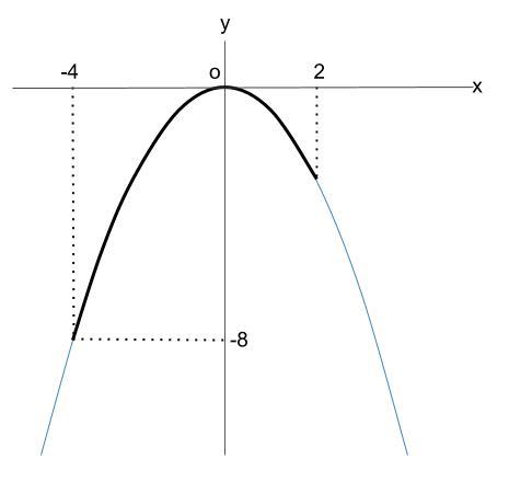 中学数学・高校受験chu-su- 2次関数 変域 下書き 6