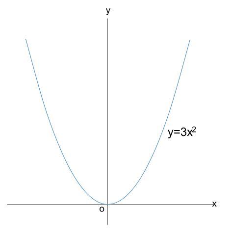 中学数学・高校受験chu-su- 2次関数 変域 下書き11