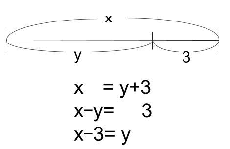 中学数学・高校受験chu-su- 等式 移項 図3
