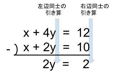 中学数学・高校受験chu-su- 連立方程式 加減法 図1-1