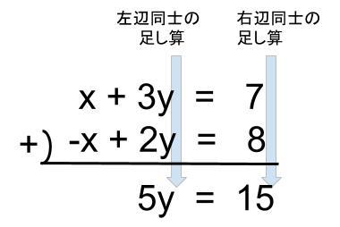 中学数学・高校受験chu-su- 連立方程式 加減法 図2