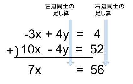 中学数学・高校受験chu-su- 連立方程式 加減法 図3-2