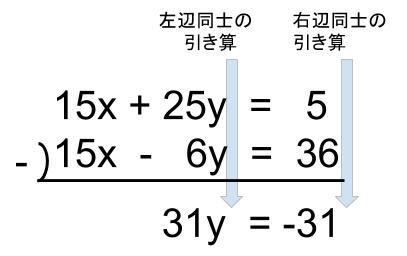中学数学・高校受験chu-su- 連立方程式 加減法 図4-2