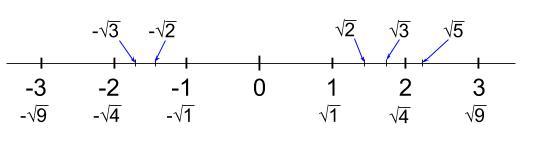 中学数学・高校受験chu-su- 平方根と数直線