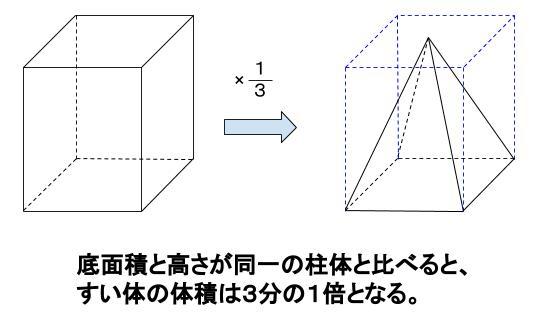 中学数学・高校受験chu-su- すい体の体積 3分の1
