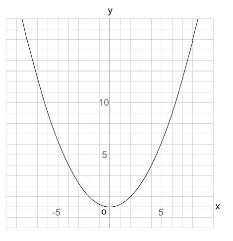 中学数学・高校受験chu-su- 2次関数 グラフ Y=1・4x^2 図1