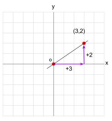 中学数学・高校受験chu-su- 比例 傾き 分数 図1