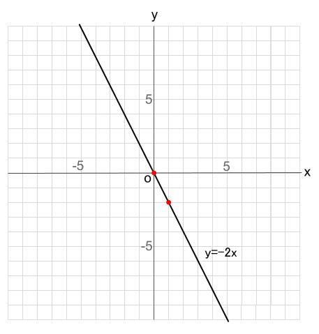 中学数学・高校受験chu-su- 比例 2点を通る直線