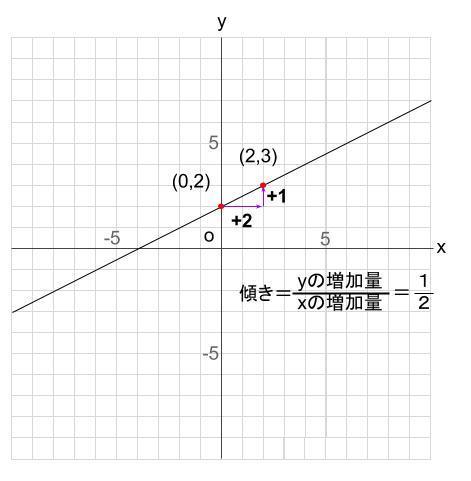 中学数学・高校受験chu-su- 比例 1次関数 グラフの読み取り 図2