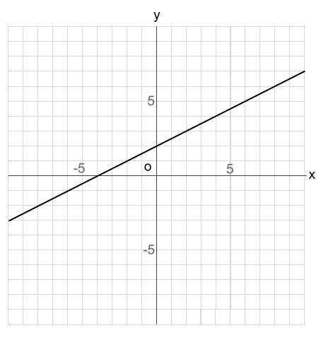中学数学・高校受験chu-su- 比例 1次関数 グラフの読み取り 図1