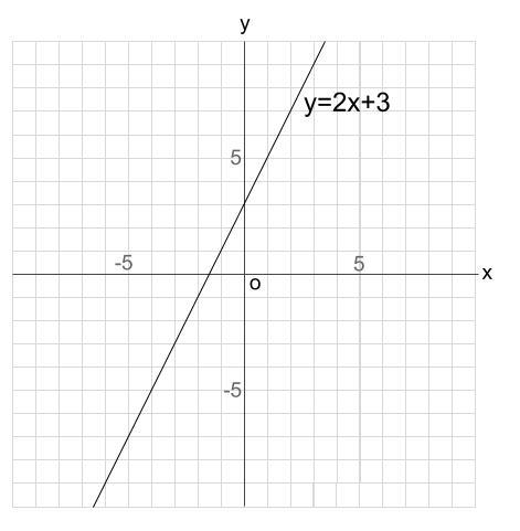 中学数学・高校受験chu-su- 比例 1次関数のグラフ 図1