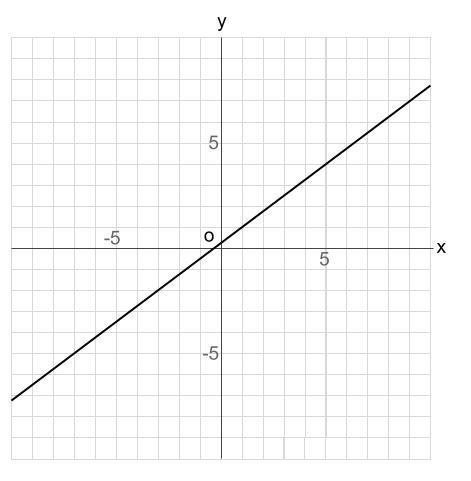 中学数学・高校受験chu-su- 比例 1次関数 グラフの読み取り 図3