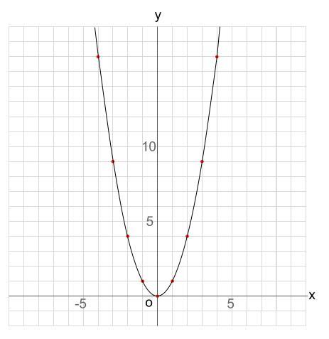 中学数学・高校受験chu-su- 2次関数 グラフ Y=x^2