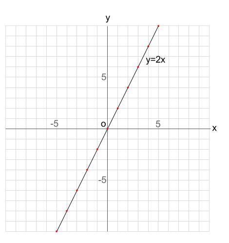 中学数学・高校受験chu-su- y=2のグラフ