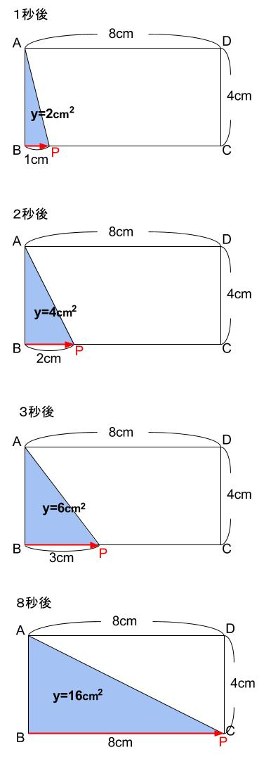 中学数学・高校受験chu-su- 1次関数 動点 図2