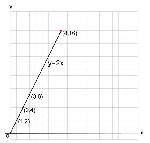中学数学・高校受験chu-su- 1次関数 動点 図3