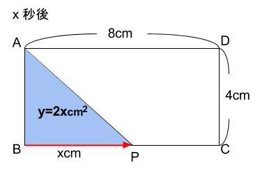 中学数学・高校受験chu-su- 1次関数 動点 図4