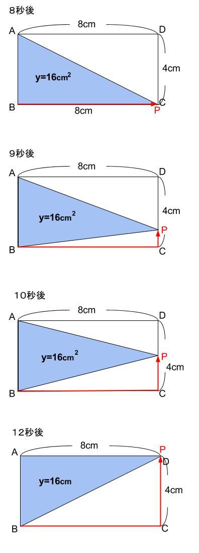 中学数学・高校受験chu-su- 1次関数 動点 図5