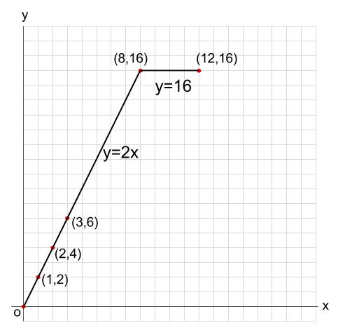 中学数学・高校受験chu-su- 1次関数 動点 図6