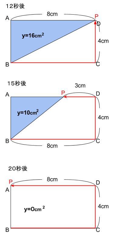 中学数学・高校受験chu-su- 1次関数 動点 図7