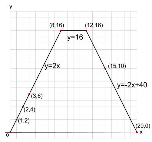 中学数学・高校受験chu-su- 1次関数 動点 図9