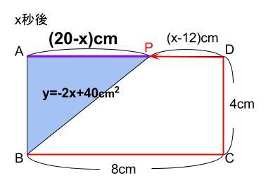 中学数学・高校受験chu-su- 1次関数 動点 図8
