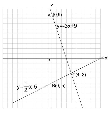 中学数学・高校受験chu-su- 1次関数 三角形の面積 図2