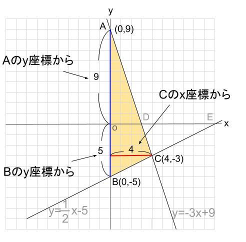 中学数学・高校受験chu-su- 1次関数 三角形の面積 図3