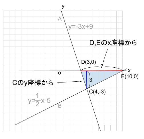 中学数学・高校受験chu-su- 1次関数 三角形の面積 図4
