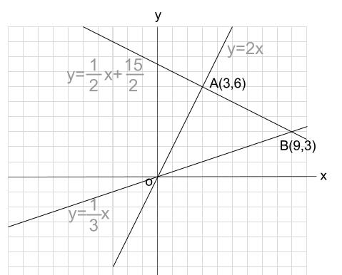 中学数学・高校受験chu-su- 1次関数 三角形の面積2 図2