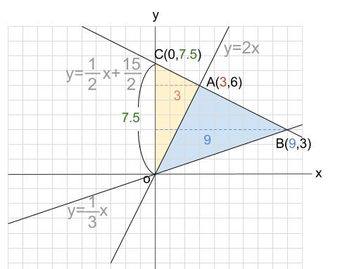 中学数学・高校受験chu-su- 1次関数 三角形の面積2 図3