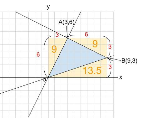 中学数学・高校受験chu-su- 1次関数 三角形の面積2 図4