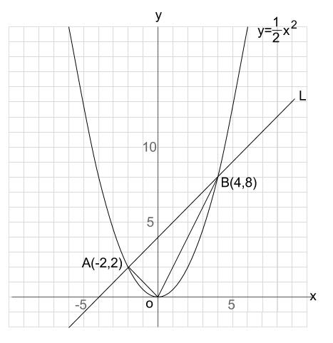 中学数学・高校受験chu-su- 2次関数 図形融合 図1