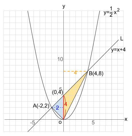 中学数学・高校受験chu-su- 2次関数 図形融合 図3