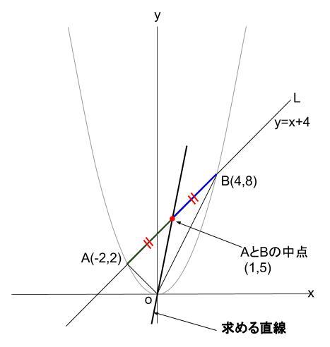 中学数学・高校受験chu-su- 2次関数 図形融合 図5