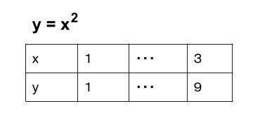 中学数学・高校受験chu-su- 2次関数 変化の割合 対応表 図1