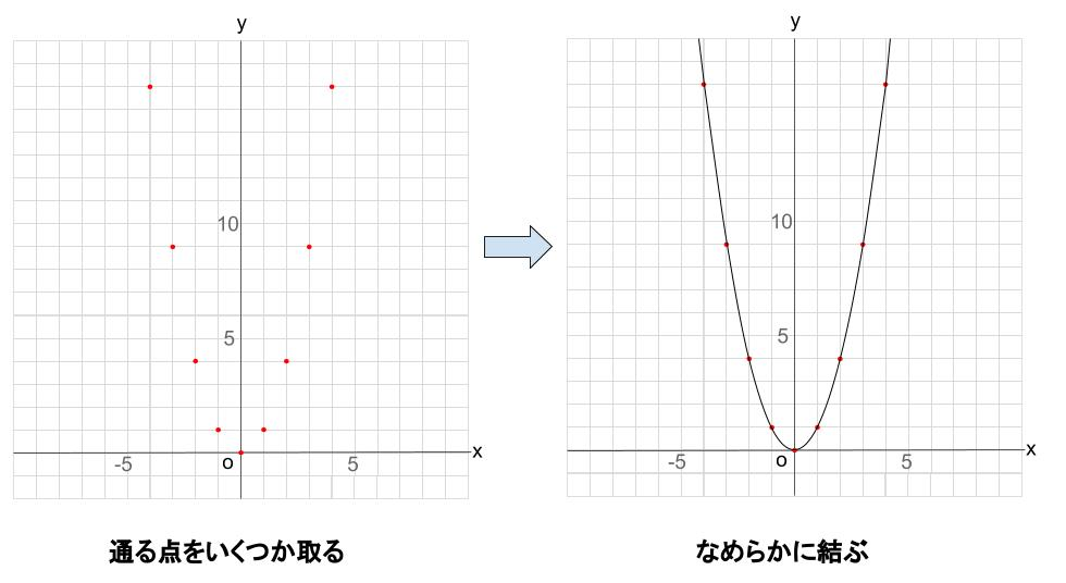 中学数学・高校受験chu-su- 2次関数 変化の割合 図2