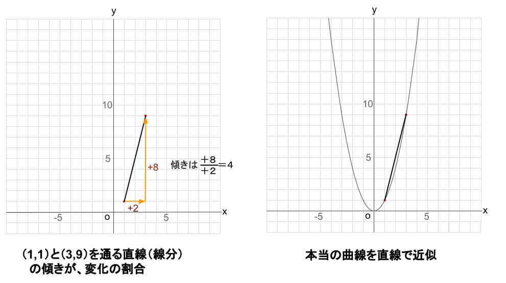 中学数学・高校受験chu-su- 2次関数 変化の割合 図5