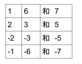 中学数学・高校受験chu-su- 因数分解 乗法公式 図1