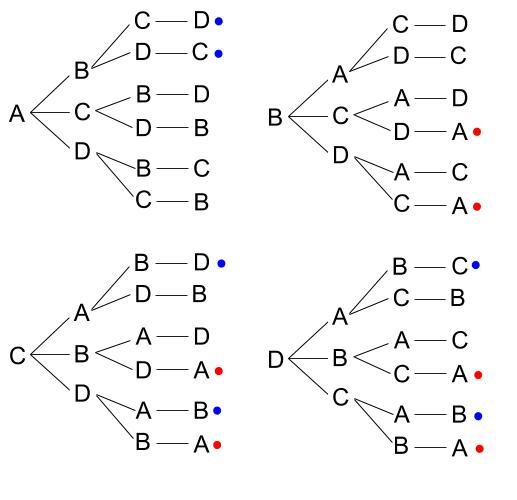 中学数学・高校受験chu-su- 確率 人を並べる 樹形図1