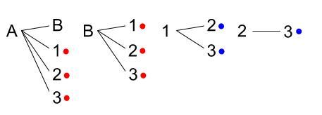 中学数学・高校受験chu-su- 確率 人を並べる 樹形図2