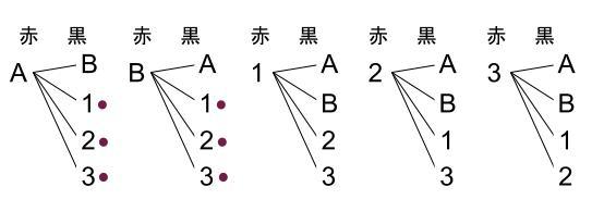 中学数学・高校受験chu-su- 確率 人を並べる 樹形図3
