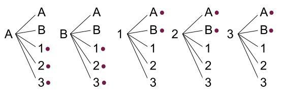 中学数学・高校受験chu-su- 確率 くじびき 戻す 図1