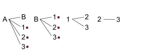 中学数学・高校受験chu-su- 確率 くじびき 同時にひく 図3