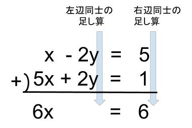 中学数学・高校受験chu-su- 因数分解 連立方程式 小数 加減法 図1