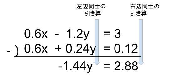 中学数学・高校受験chu-su- 因数分解 連立方程式 小数 加減法 図2