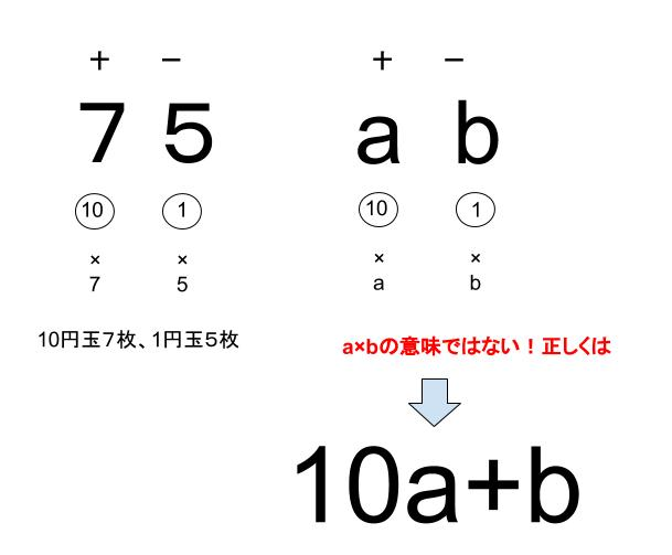 中学数学・高校受験chu-su- 式による説明 位どり 図2