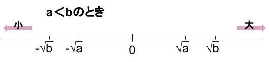 中学数学・高校受験chu-su- 中3平方根 数直線 大小関係 図2