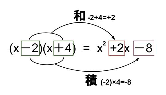 中学数学・高校受験chu-su- 展開 乗法公式 図2