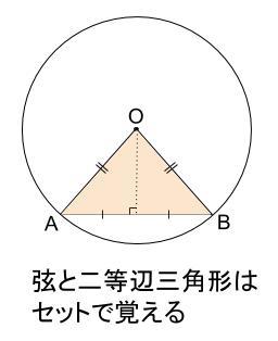 中学数学・高校受験chu-su- 円と弦 図01